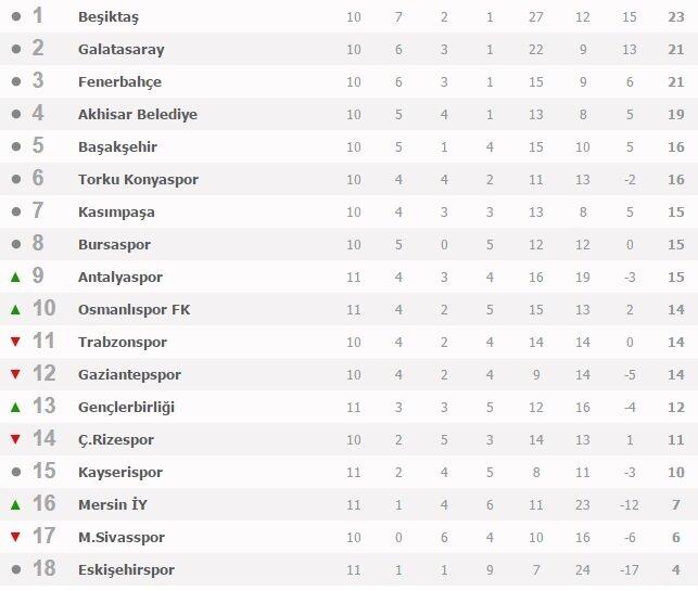 Süper Lig puan durumu – Maç sonuçları ve puan durumu – Lider kim?