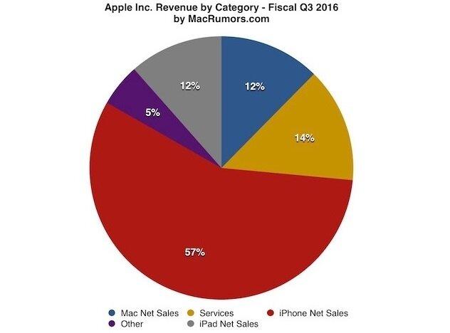 Apple'ın gelirini hani ürünlerden sağladığı bu grafik ile daha net anlaşılıyor.