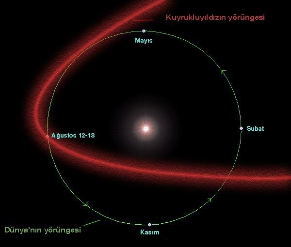 Görselden de anladığımız üzere Ağustos ayında kuyruklu yıldızın yörüngesi ile Dünya'nın yörüngesi kesişiyor.