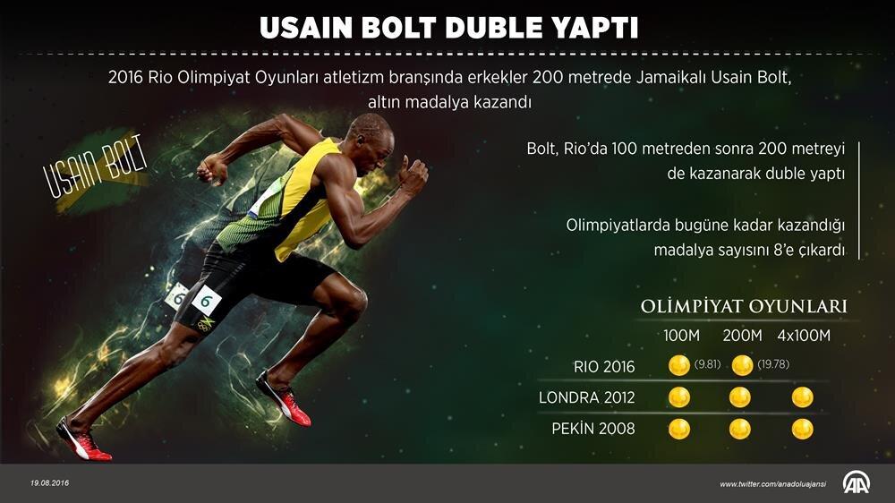 Jamaikalı sprinter Usain Bolt 200 metre yarışında 19.78'lik derecesiyle altın madalya kazandı.. Bu başarısıyla 31 yaşındaki sporcu, ikisi Rio'da olmak üzere olimpiyatlardaki toplam madalya sayısını 8'e çıkardı.