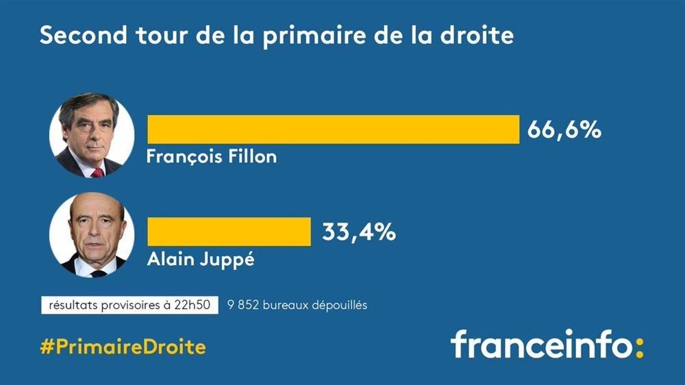 Fransa'da merkez sağ yani Cumhuriyetçiler Partisi'nin Cumhurbaşkanı adayı François Fillon oldu. Alain Juppe'nin oy oranı yüzde 33'lerde kalırken, Fillon sağ seçmenin yüzde 66'sını oyunu aldı.