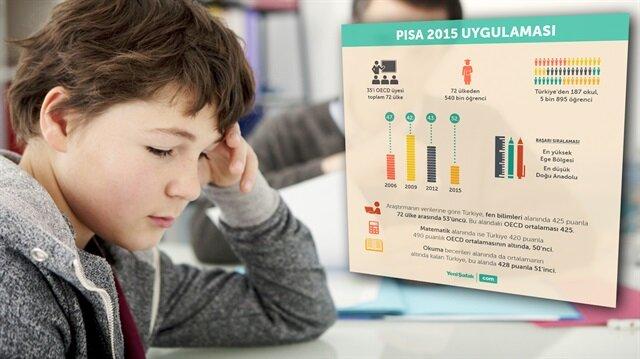 PISA 2015 sonuçları neyi ifade ediyor?