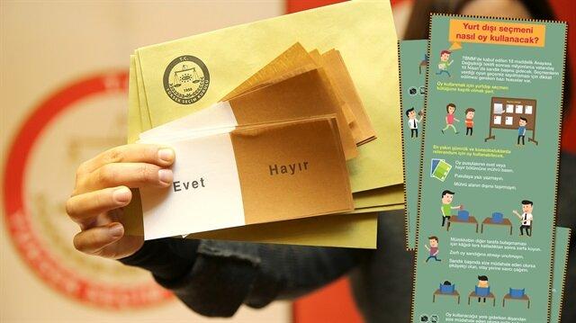Yurt dışı seçmeni nasıl oy kullanacak