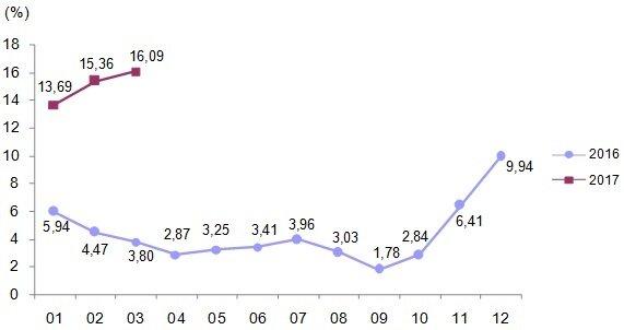 Yurt içi üretici fiyat endeksi, bir önceki yılın aynı ayına göre değişim oranı, 2016-2017n[2003=100]