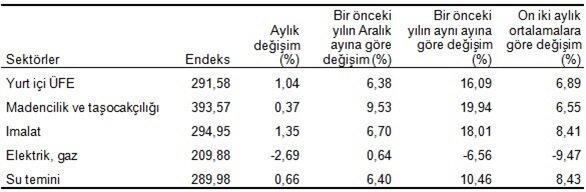 Yurt içi üretici fiyat endeksi ve değişim oranları, Mart 2017