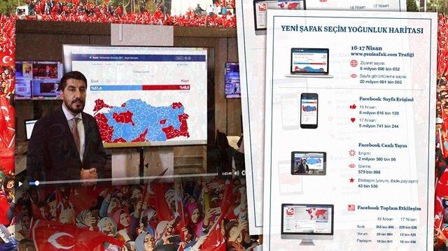 16 Nisan referandumunda Yeni Şafak seçim sayfası yoğun ilgi gördü.