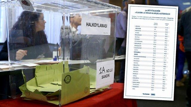 İNFOGRAFİK: 30 büyükşehirden AK Parti'nin 1 Kasım'da elde ettiği sonuçlar ile 16 Nisan'da sandığa yansıyan 'evet' tercihleri arasındaki değişiklikler dikkati çekiyor.