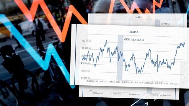 16 Nisan 'ekonomik' istikrar ivmesini artırdı