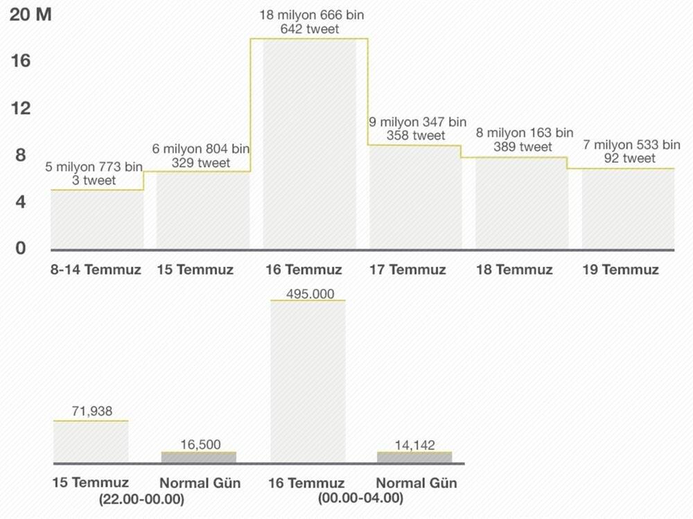 İstatistikler, darbe gecesinde Twitter'ın ne kadar aktif kullanıldığını bir kez daha ortaya koyuyor.