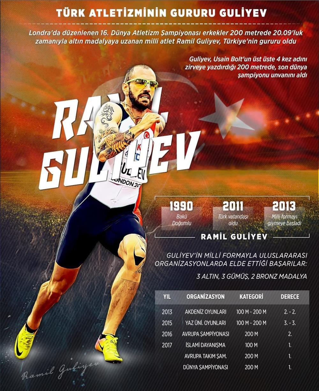 Milli atletimiz Ramil Guliyev, 200 metrede zafere uzanarak tarihe geçti.