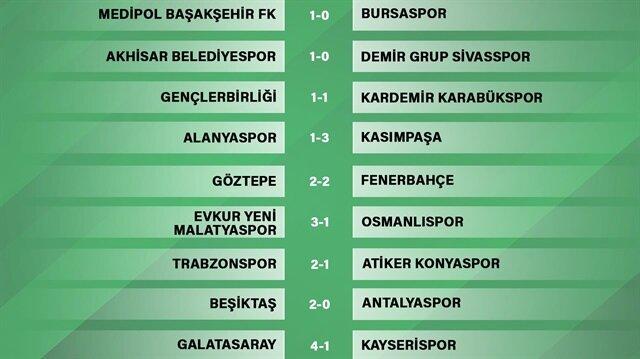 Süper Lig'de haftanın panoraması