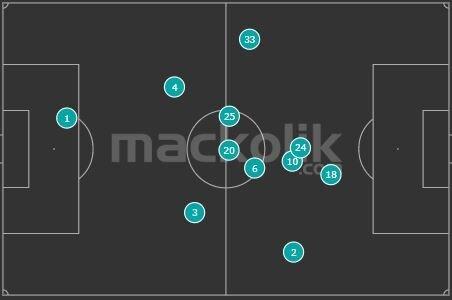 Mariano'nun Kasımpaşa maçındaki ortalama pozisyonu.