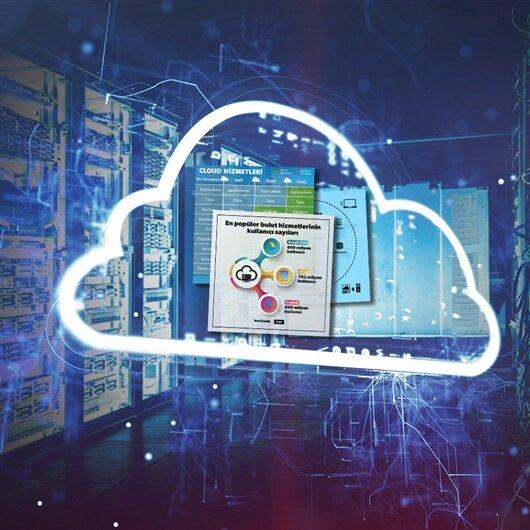 İnternetin geleceği: Bulut teknolojisi