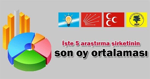 Erdoğan son oy oranlarını açıkladı
