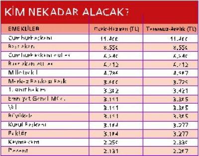 Memur emekli maaşı en düşük 899 lira