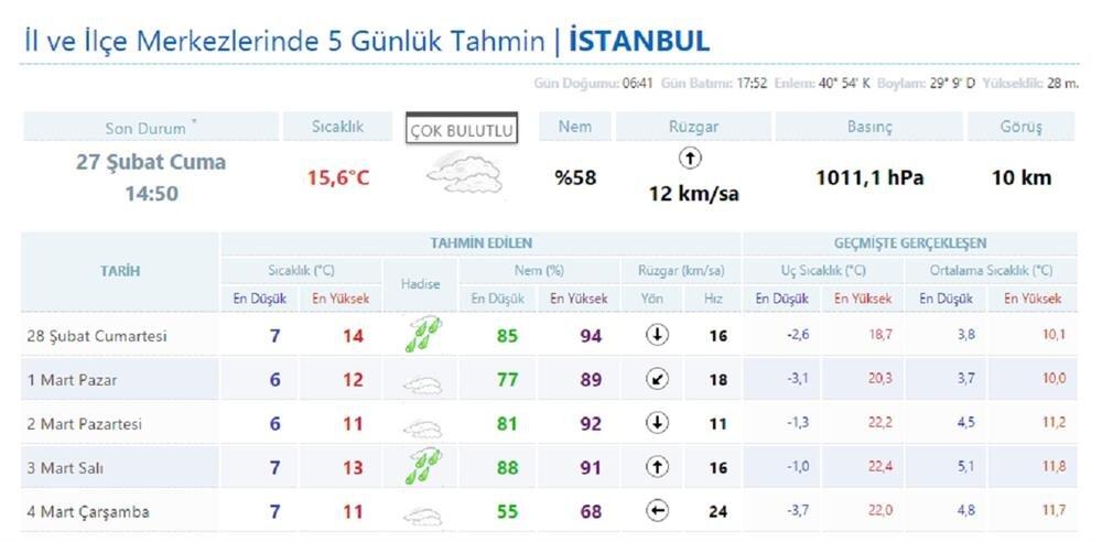Istanbul'da hafta sonu havalar nasıl olacak istanbul hava durumu