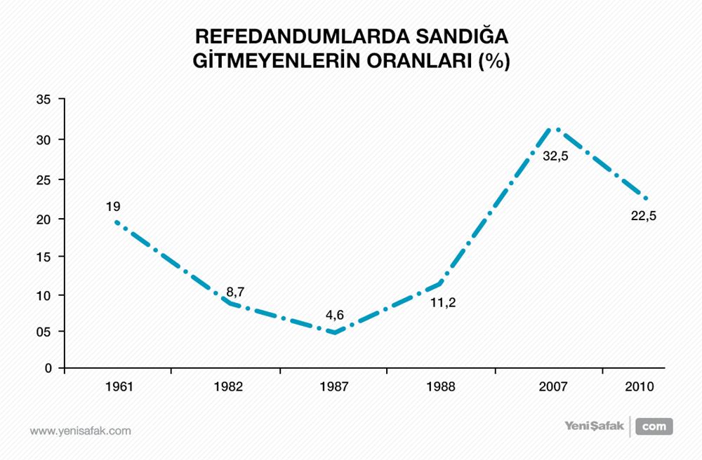 Referandumlarda sandığa gitmeyenlerin oranları