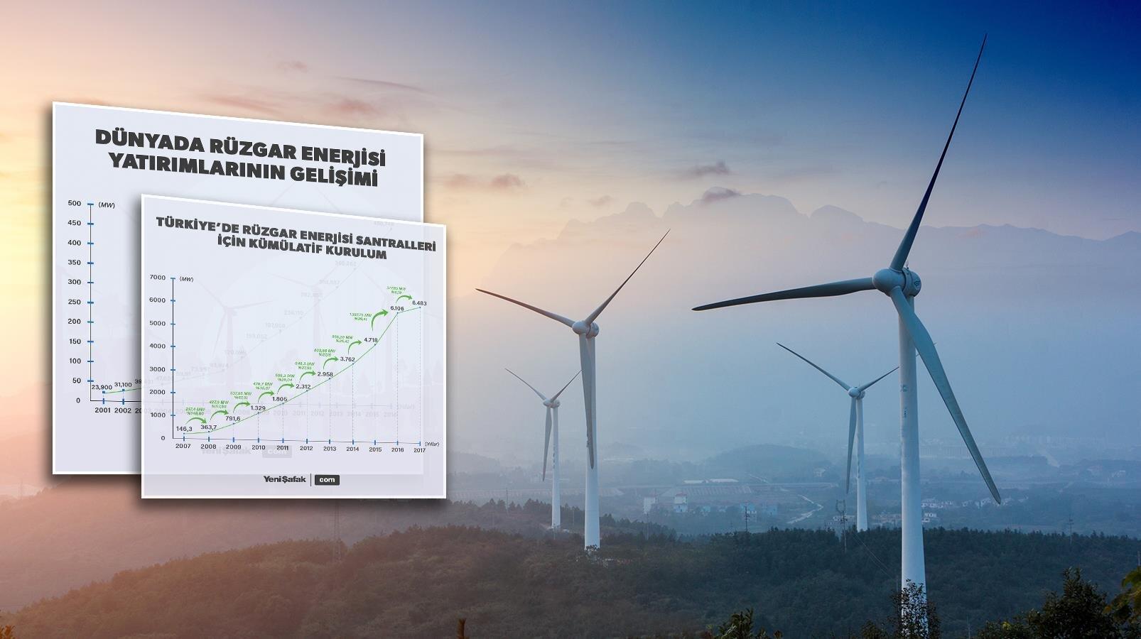 Yenilenebilir enerji kaynaklarına olan ilginin arttığı günümüzde rüzgar enerjisi yatırımları artıyor.