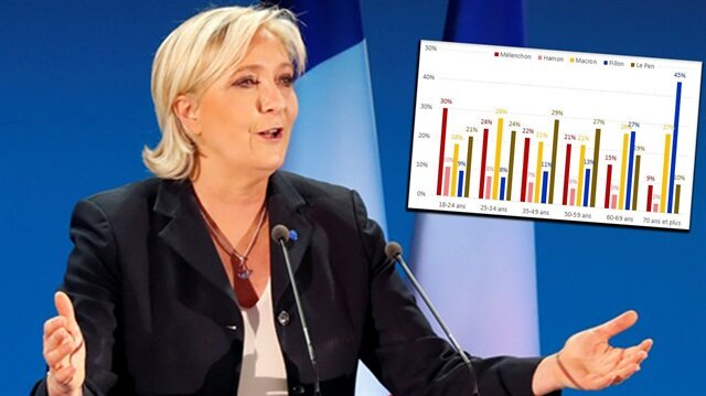 Le Pen gençlerden büyük bir oy aldı.