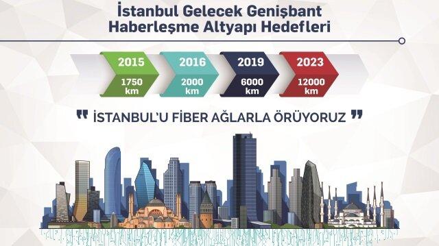 İstanbul için ortak fiber