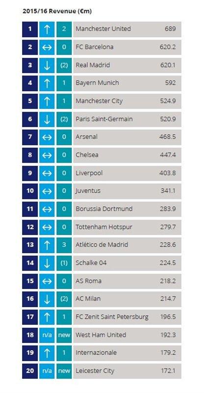 2017'nin Ocak ayında açıklanan listede Real Madrid, Manchester United ve Barcelona'nın arkasında 3. sırada yer almıştı.