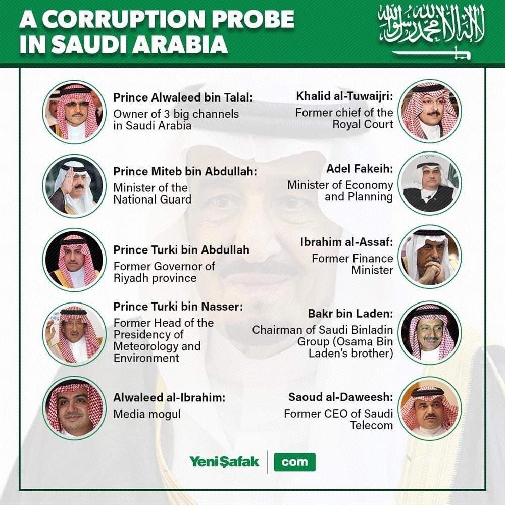 Saudi Arabia arrests princes, ministers for corruption
