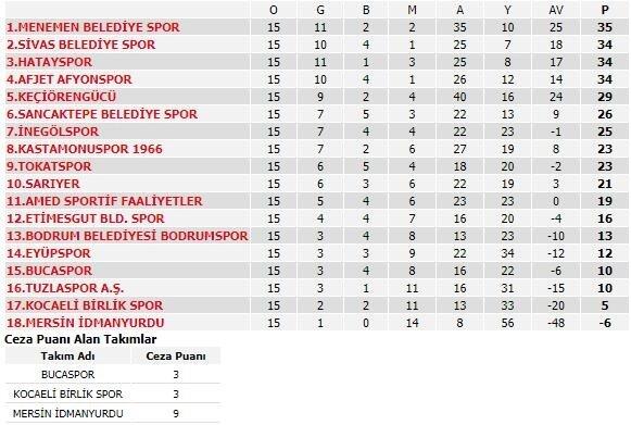 2. Lig Kırmızı Grup'ta güncellenen puan durumu.