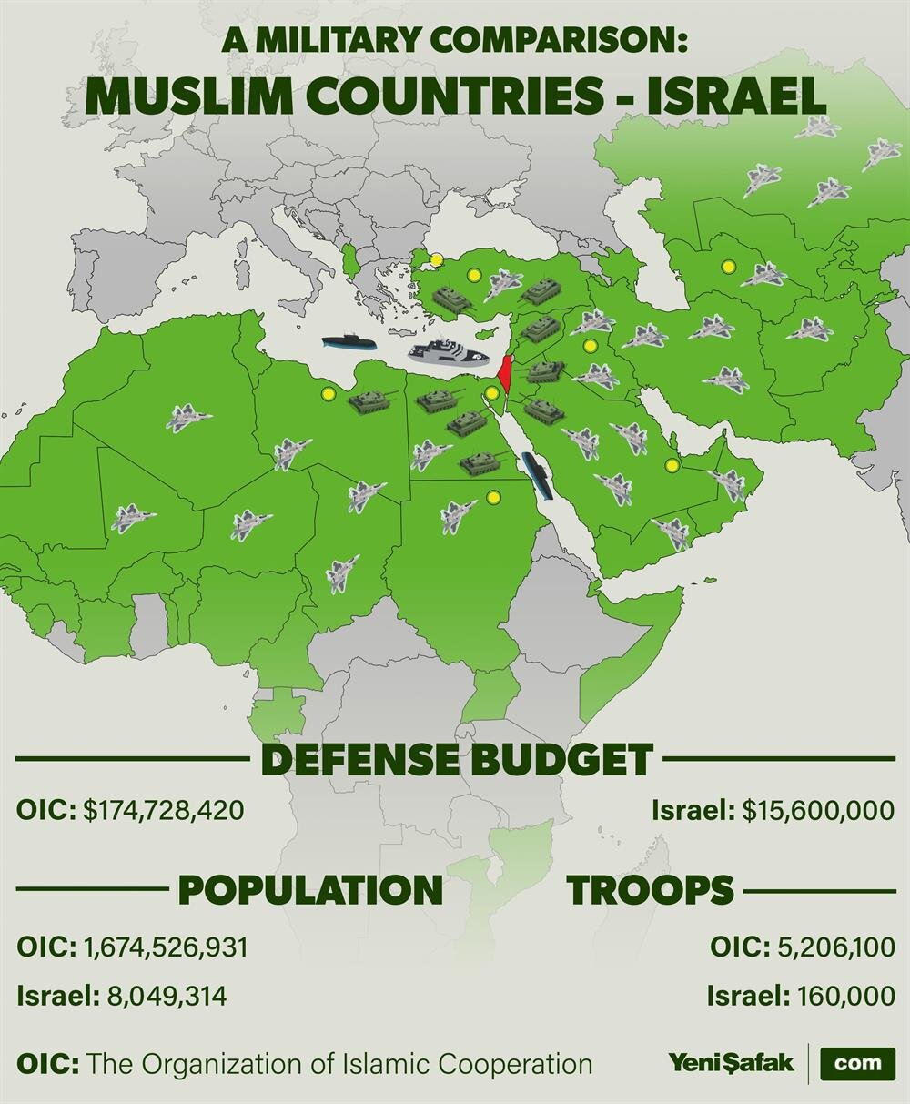 What if a Muslim army was established against Israel?