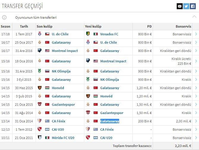 Galatasaray'ın eski futbolcusu Lucas Ontivero, 23 yaşında kariyerinin 10. transferine imza attı.