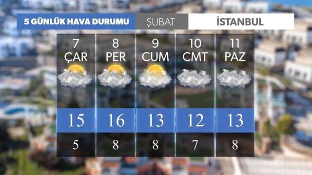 5 günlük hava durumu