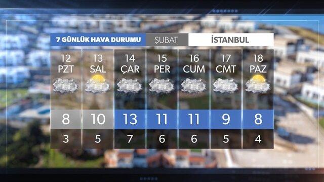 7 günlük hava durumu