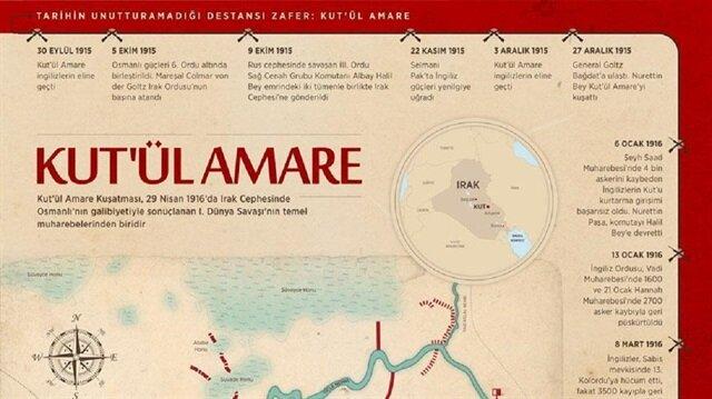 Tarihin unutturamadığı zafer: Kut'ül Amare