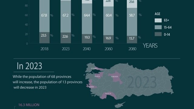 File Photo: Turkey's population expected to cross 100M in 2040