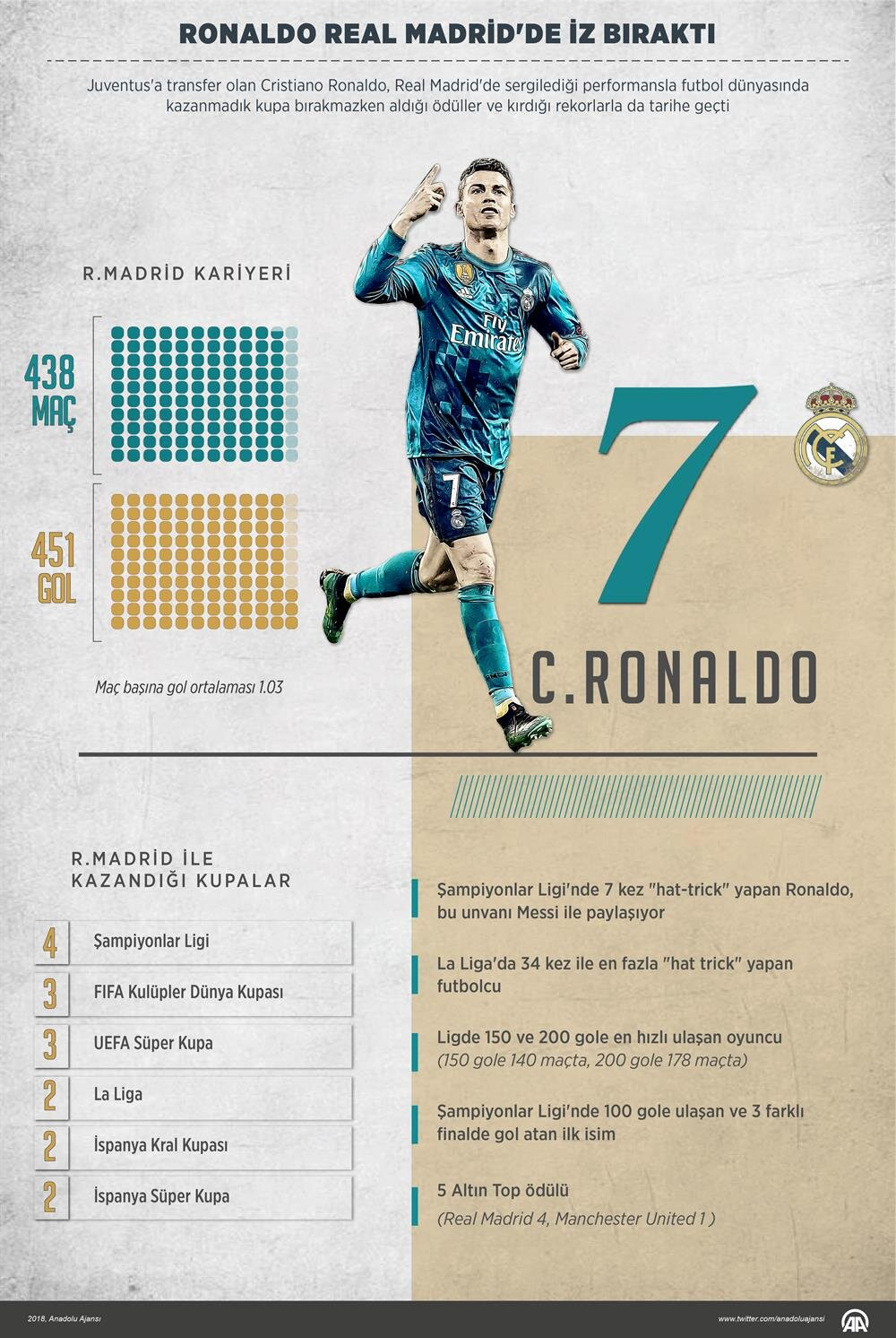 Cristiano Ronaldo'nun Real Madrid kariyeri.