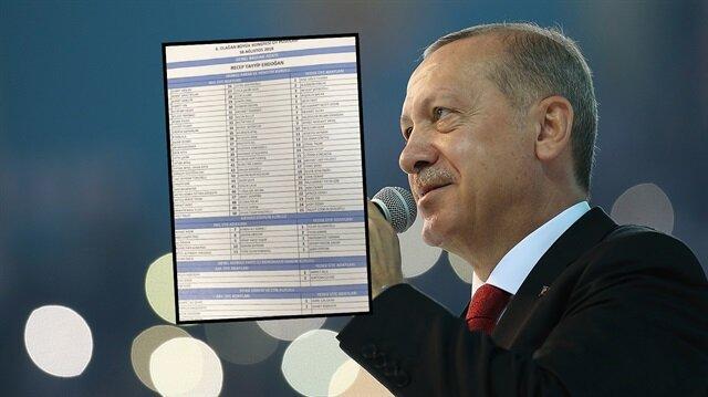 Erdoğan'ın 'A Takımı' belli oldu