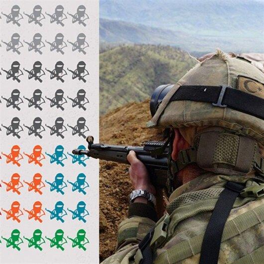 Terör örgütü PKK'da 'üst düzey' çöküş