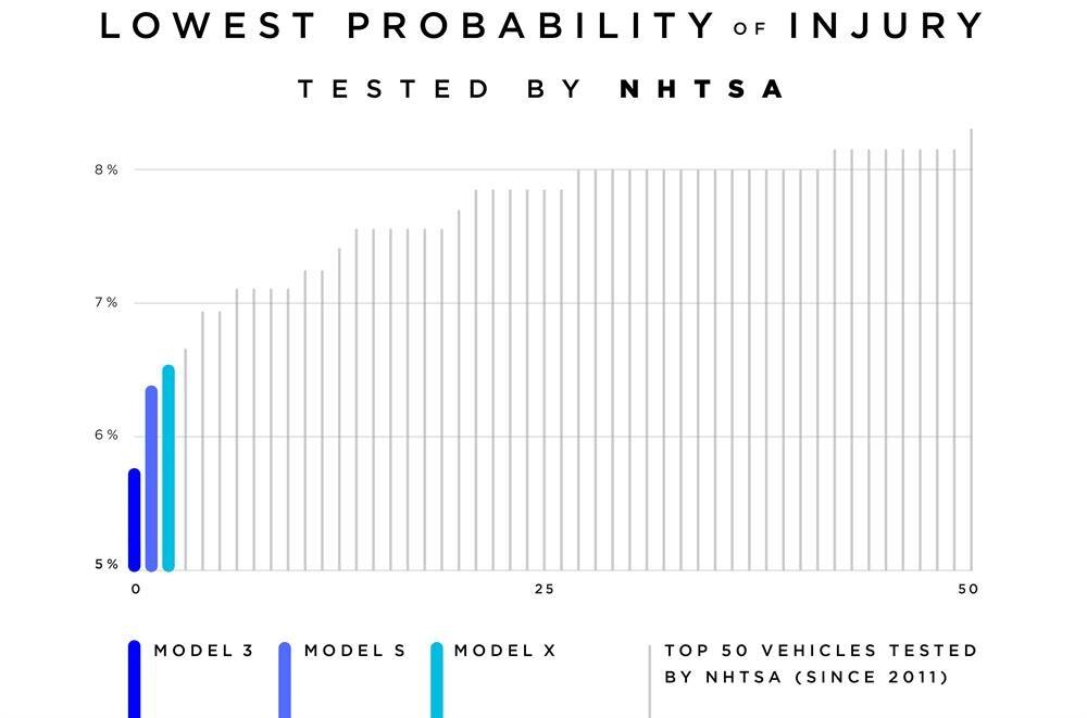 NHTSA tarafından gerçekleştirilen testlerde yaralanma oranının en düşük olduğu otomobillerin ilk üç sırasında Model 3, Model S ve Model X geliyor.