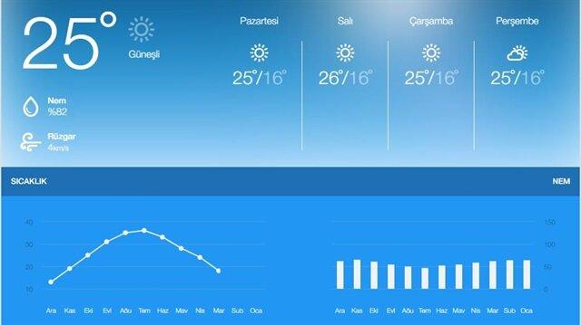 Meteoroloji İzmir hava durumu tahminlerini paylaştı.
