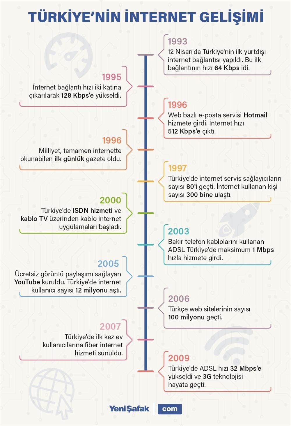 Türkiye'nin internet gelişimi