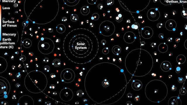 Emekliye ayrılan teleskobun keşfettiği gezegenler