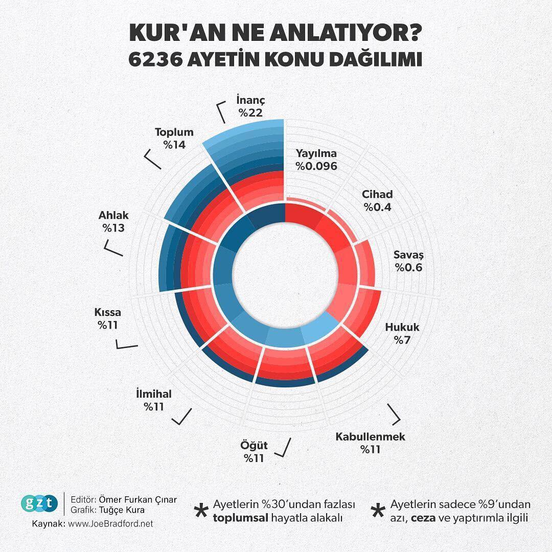 Batı'da olumsuz cihat algısına karşı paylaşılan, Kur'an ayetlerinin çoğunlukla toplumsal olaylara değindiğini gösteren infografik.