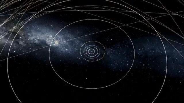 Cüce gezegenlerin yörüngeleri
