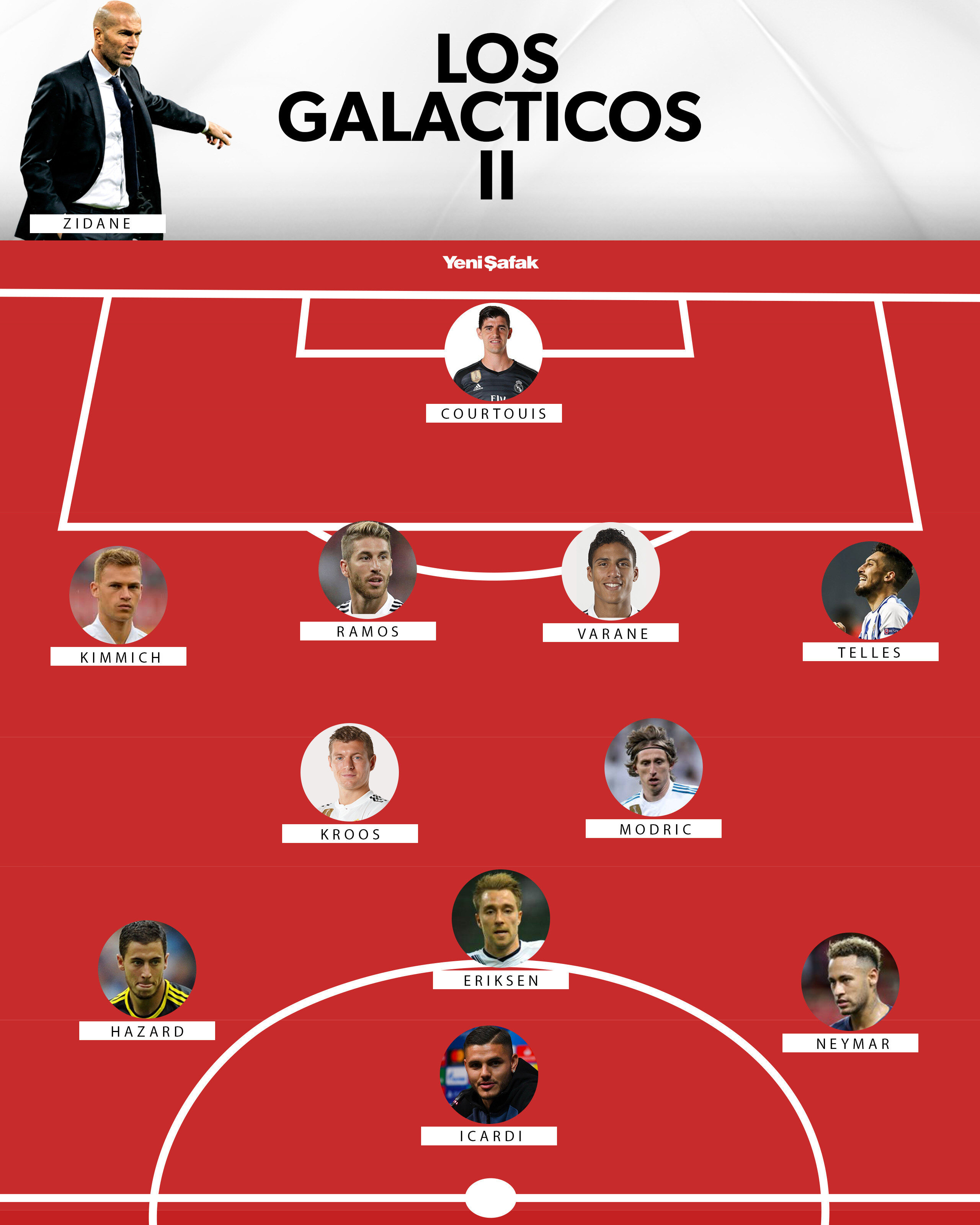 Real Madrid ile adı geçen isimler transfer edilirse eflatun beyazlıların yeni kadrosu bu şekilde olabilir.n