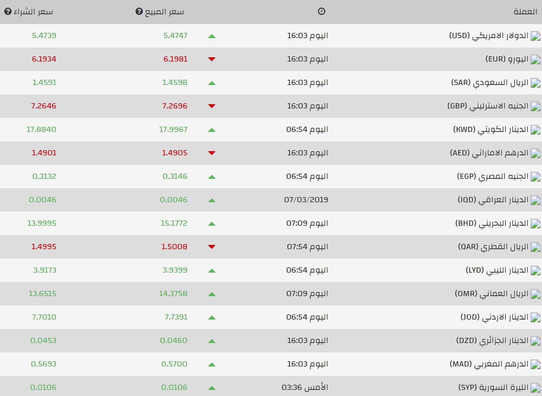 وهذه أسعار الليرة التركية أمام باقي العملات:n