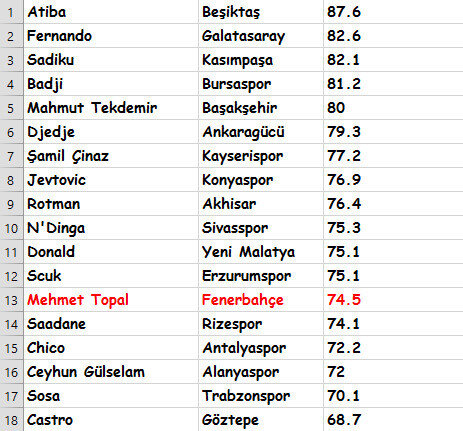 Mehmet Topal'ın pas istatistiği.