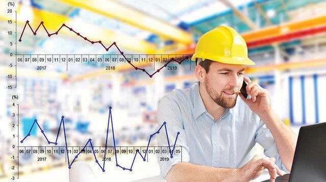 Takvim etkisinden arındırılmış sanayi üretimi (Grafik üst) ve Mevsim ve takvim etkisinden arındırılmış sanayi üretimi (Grafik alt) Fotoğraf: Arşiv