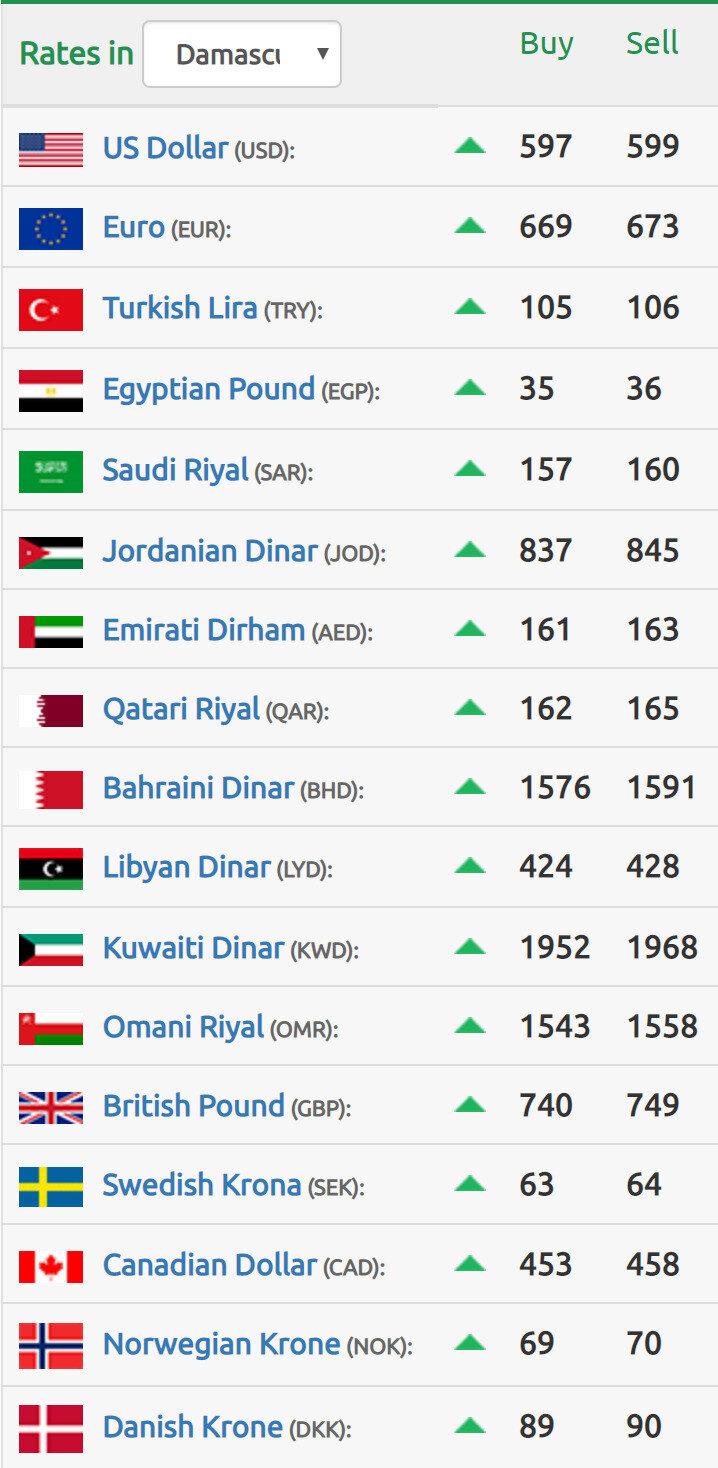 أما أسعار صرف الليرة السورية مقابل العملات الأجنبية:n