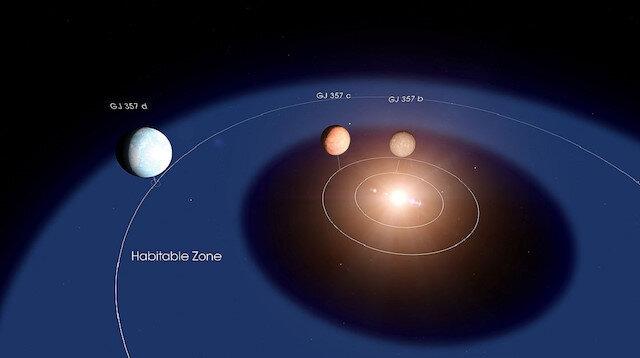 """Dünya'dan yaklaşık 6 kat büyük gezegenin yıldızının, """"Goldilocks"""" olarak adlandırılan yaşanabilir kuşağında yörünge dönüşü yaptığı belirtildi."""