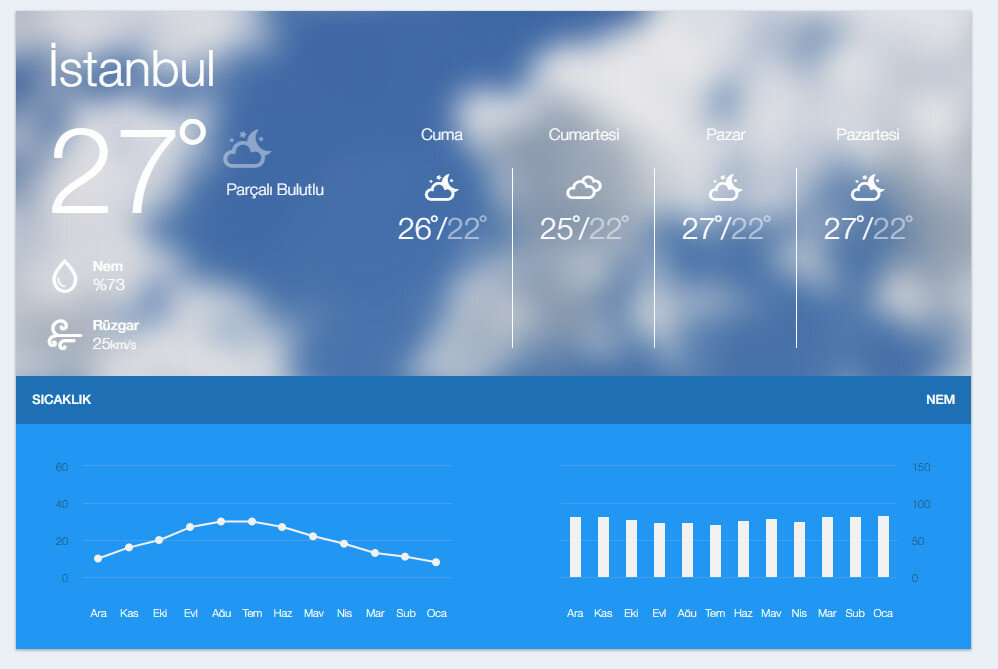 5 günlük İstanbul hava durumu