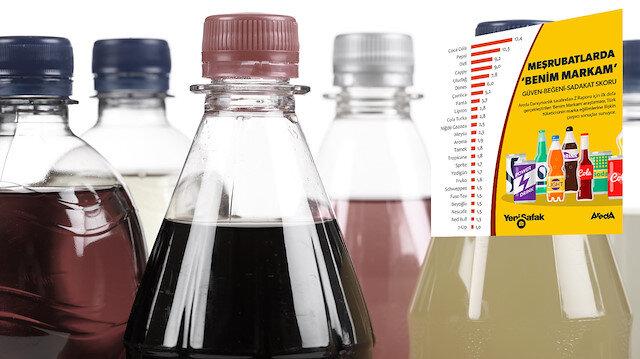 Türk halkının tercihi Coca Cola ve Pepsi oldu